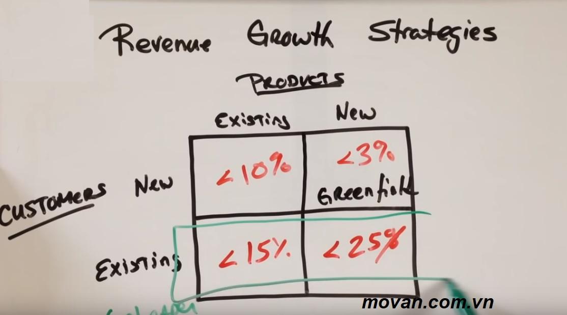 Phương pháp tăng doanh số online